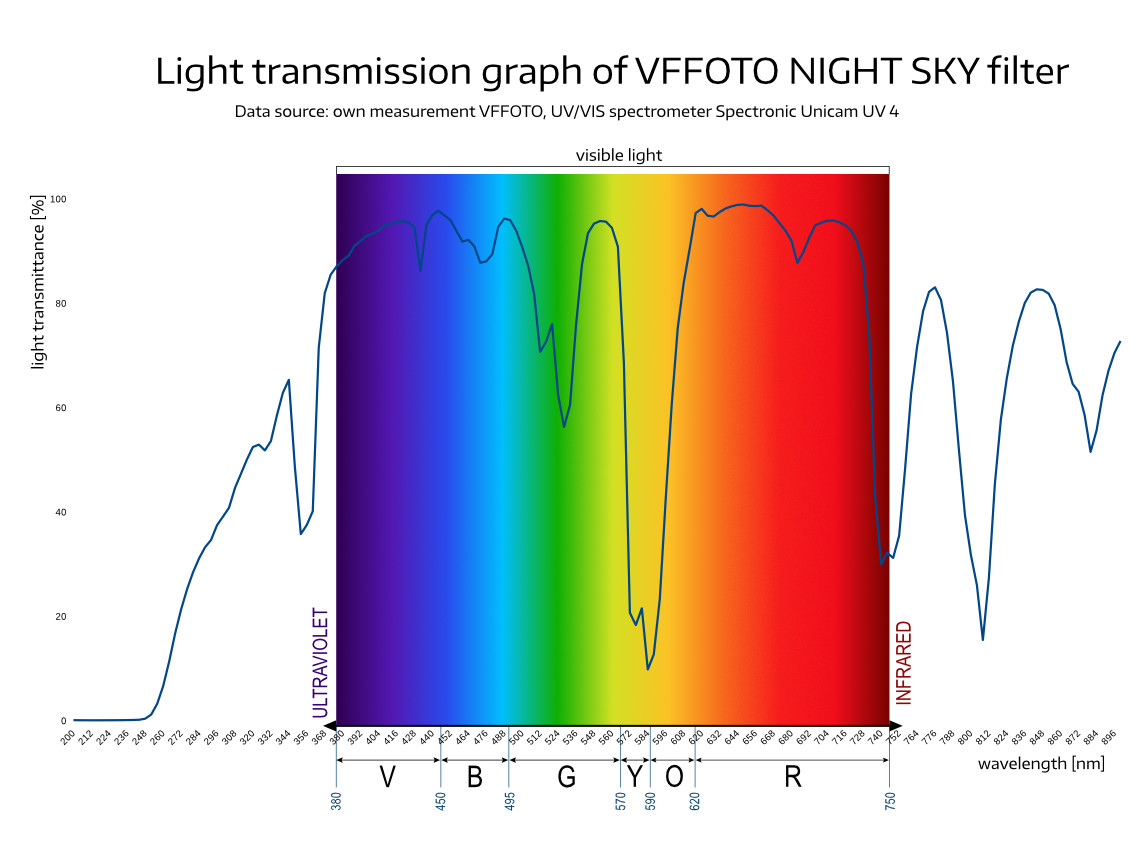 light transmission graph of VFFOTO NIGHT SKY filter