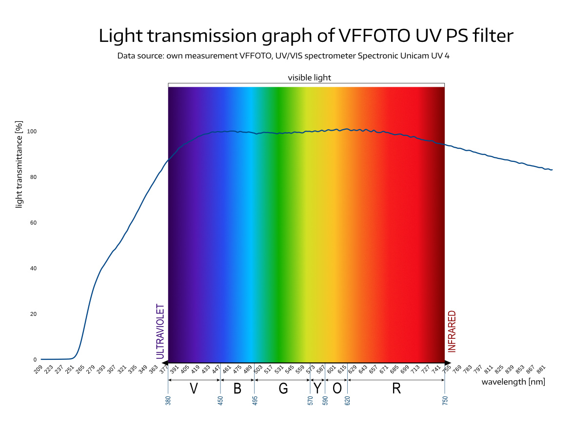 light transmission graph of VFFOTO UV PS filter