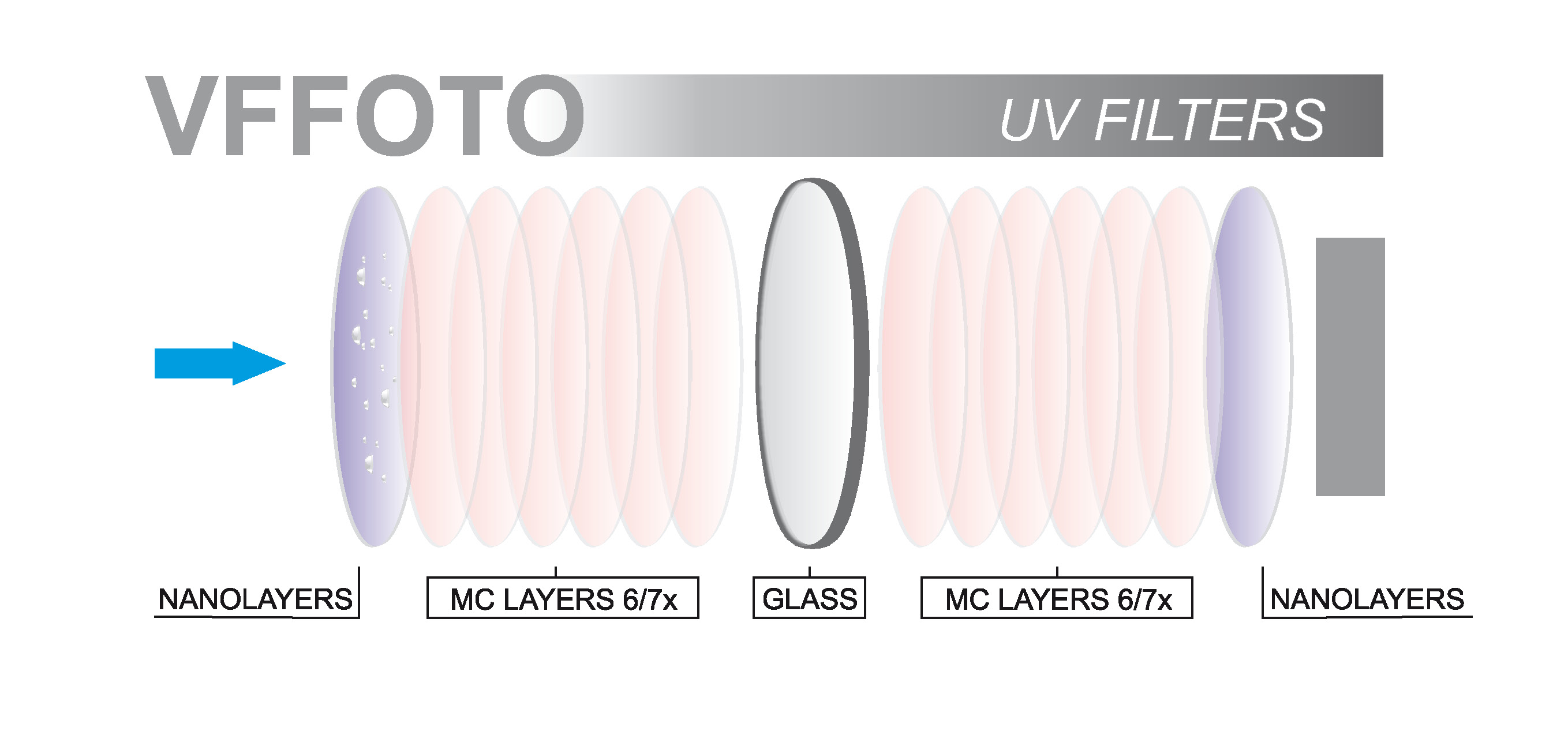 schematic cross-sectional view of the layers of the UV filter VFFOTO GS 62 mm