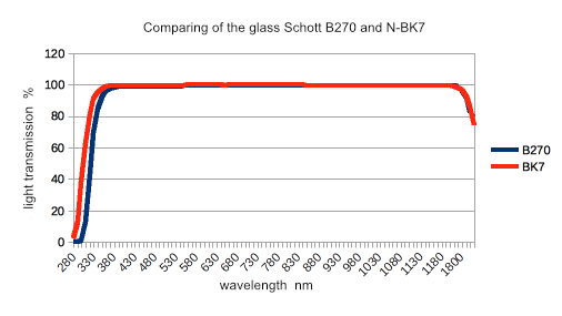 Chart of transmission light of the UV filters brand VFFOTO PS and GS series  62 mm