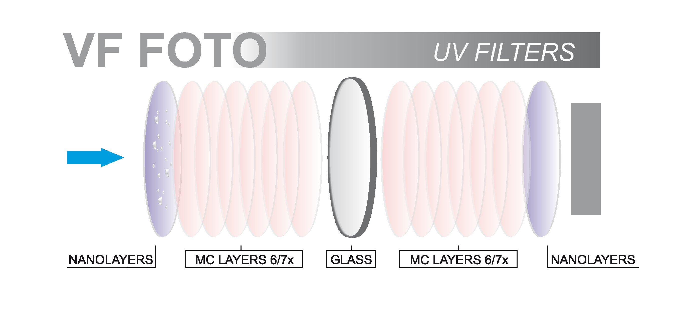 schematic cross-sectional view of the layers of the UV filter VFFOTO GS 58 mm